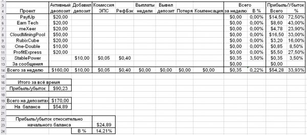 процентах, начального, баланса, прибыль, Отчёт, депозит, засчитан, включён, минус, будет, отработки, значит, самый, после, выплаты, факту, выхож, минуса, Смотреть, отчёт