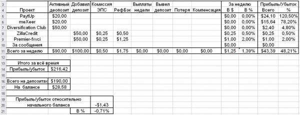 неделю, Ссылка, прибыль, картинку, прибыли, Invest, инвестиций, HyipGenius, Отчёт, момент, данный, начального, баланса, процентах, хватает, вообще, плюсе, блогу, всего, инвестировать