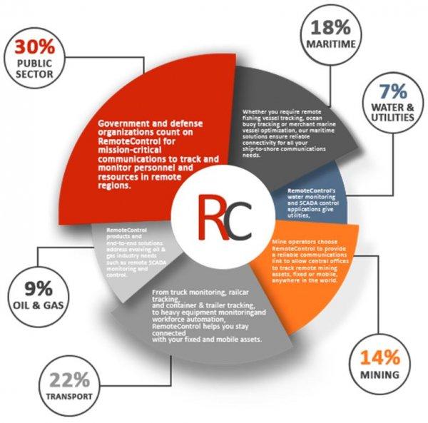 rmt-control.com обзор, rmt-control.com отзывы, rmt-control.com хайп, rmt-control.com выплаты, rmt-control.com инвестии, rmt-control.com рефбэк, rmt-control.com hyip, rmt-control.com rcb