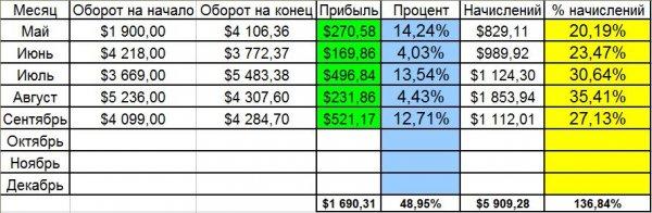 депозиту, общему, Отчёт, зашёл, Зашёл, депозиты, реинвест, прошлой, проекте, проект, проекты, неделе, после, неделю, сумма, выплат, смены, месяц, тарифов, Общая