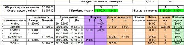 неделю, неделя, прибыль, депозиту, общему, Отчёт, увидите, прогнозах, CryptoFam, проект, прошёл, инвестиции, сделаны, SynthaOne, сегодня, ориентировочно, прибыли, Общая, сумма, выплат