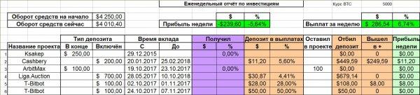 месяц, прибыль, Октябрь, получил, депозит, прибыли, депозиту, общему, зашёл, числа, Finance, проект, Reymel, убытка, SuperCharged, можно, неделю, Общая, сумма, выплат