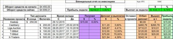 прибыль, получили, проекту, числа, депозиту, вышел, неделю, проект, более, Отчёт, сейчас, приносит, сутки, сумма, держать, продолжаю, выплат, дополнительно, копилку, зашёл