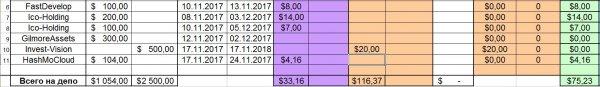 получил, неделю, Отчёт, Инвестировал, проекты, Vision, сутки, битка, потом, HashMoCloud, Invest, портфель, скамы, зацепили, ранее, новые, платят, всего, Общая, депозита