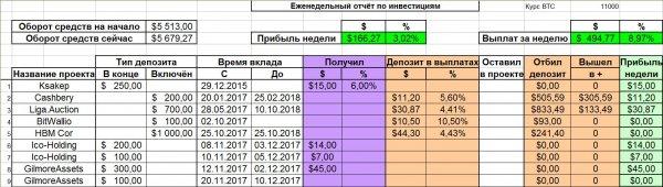 проект, прибыль, прибыли, общего, получил, неделю, депозита, реинвест, зашёл, депозиту, Ноябрь, Общая, общему, сумма, Отчёт, выплат, желаю, CoinWay, будет, понедельника