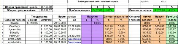 Отчёт, депозита, неделю, прибыли, прибыль, Общая, общего, сумма, месяц, депозиту, общему, выплат, конец, проекты, получил, появление, убыток, Декабрь, период, декабря