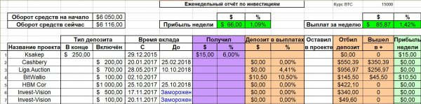 total, profit, deposit, Report, weekly, payments, small, amount, accruals, there, Investing, report, Blogger, deposits, vacation, progrms, Weekly
