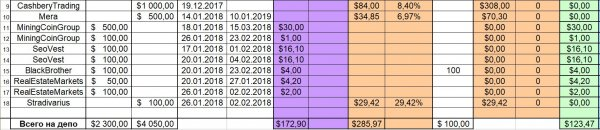 total, profit, project, deposit, January, payments, turned, invested, received, amount, Report, decided, invest, marketing, changed, working, RealEstateMarkets, starting, section, itself