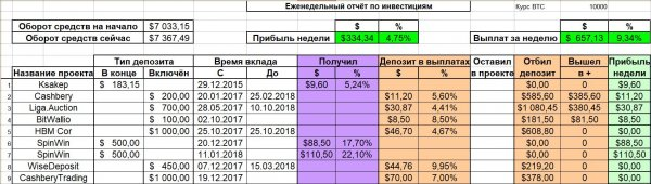 Report, tariff, invested, where, portfolio, powerful, projects, Smart, Capital, Partisan, first, SeoVest, again, Again, excellent, second, Blogger, Investing, report, month
