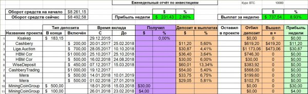 invested, profit, deposit, Amazing, total, already, Report, project, reinvest, received, deposits, increased, payments, which, UnoWay, worked, while, still, Monday, Already