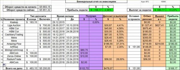 прибыль, неделю, успел, почти, смотреть, проект, прошлой, проектами, отчёте, депозит, второй, покрыл, админ, неделе, Отчёт, рабочий, обстоят, CorpUnion, Online, OpenInvestments
