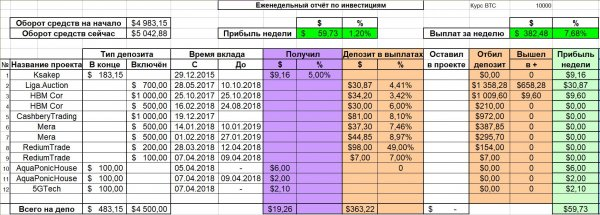 invested, profit, total, deposit, Report, breakeven, another, April, project, RediumTrade, payments, received, 5GTech, amount, works, CashberyTrading, Cormy, report, Weekly, Blogger