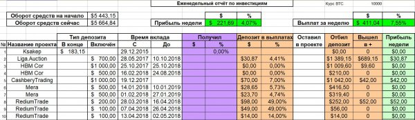 profit, deposit, project, total, which, another, already, favor, first, excellent, invested, report, Report, AquaPonicHouse, money, 5GTech, amount, again, pleases, CashberyTrading