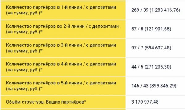 referrals, invested, program, There, deposits, rubles, project, Personal, Choice, touch, constantly, Cashbery, place, reinvest, adaptation, WiseDeposit, Yesterday, another, profits, payments