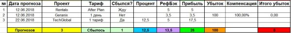 forecasts, profit, Mistaken, Waiting, Predicted, Added, invested, January, Total, since, miracle, report, right, Forecasts, проект, compensated