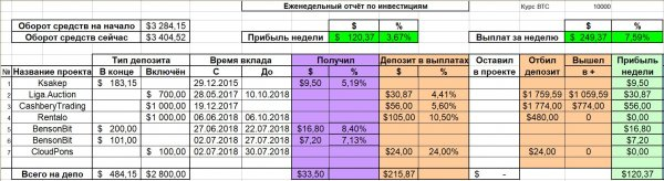 deposit, total, project, profit, Report, report, CloudPons, Gradually, increase, received, payments, amount, Donate, projects, number, BensonBit, smooth, everything, Weekly, Blogger