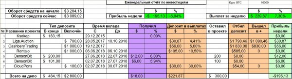 profit, total, deposit, Report, choice, радостно, personal, deposits, search, received, payments, amount, almost, waiting, Bensobyt, turned, unprofitable, report, Weekly, Blogger