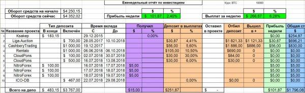 прибыль, депозит, сделал, неделю, отчёт, проект, Отчёт, прошёл, выходные, продолжает, отлично, админ, проекте, NitroForex, предполагал, платить, Вчера, сумма, выплат, общему