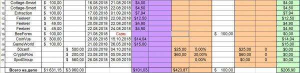 неделю, Отчёт, прибыль, CoinVus, второму, CryptoFlow, тарифу, 50cent, проекты, Cottage, GameWorld, Smart, Зашёл, новые, планирую, SpotGroup, сумма, выплат, общему, депозиту