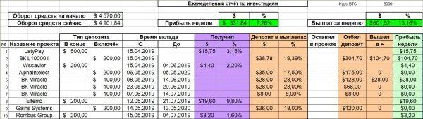 профит, депозит, Получаем, тариф, Выплаты, неделю, стабильные, Yesss, Продолжаем, Лимит, отбивать, получил, отчёте, Отчёт, неделя, депозиты, проекты, Harmoney, Trader, Новые