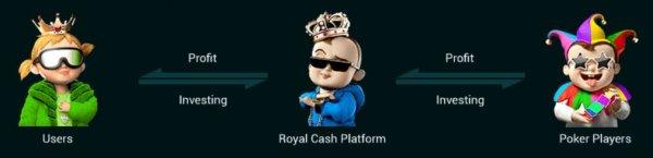 royale.cash обзор, royale.cash отзывы, royale.cash инвестиции, royale.cash вложения, royale.cash хайп, royale.cash страховка, royale.cash обман, royale.cash лохотрон, royale.cash рефбэк, royale.cash hyip, royale.cash rcb