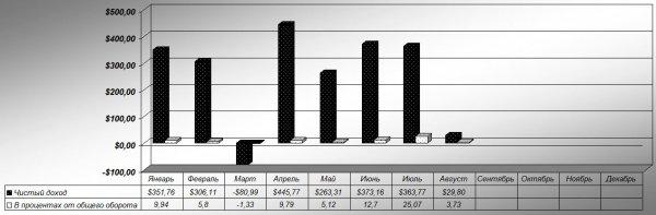 прибыль, инвестиций, Общая, прошлого, Итого, месяц, проектов, Быстроскам, быстроскама, депозитов, Новых, Отчёт, быстроскам, сделал, портфеля, оказался, пришёл, месяца, целом, портфель