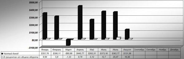 депозитов, быстроскам, прибыль, Общая, Отчёт, быстроскама, ровно, неделя, получилась, профитная, Итого, Новых, проектов, Быстроскам, Редиска, прошлого, Удачных, Депозитов, Процент, прибыли