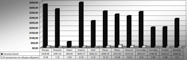 хороший, РефБэк, Всего, депозитов, среднем, депозит, блога, получается, оборотка, понятно, отдельности, Отчёт, месяц, около, смотреть, будем, показатель, осечки, каждый, активных